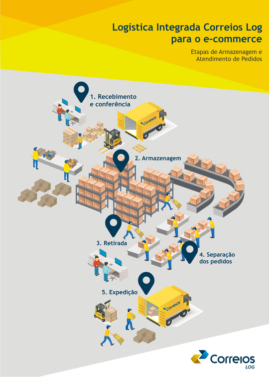 e-fulfillment-o-novo-servico-dos-correios-integrado-com-e-commerce-3