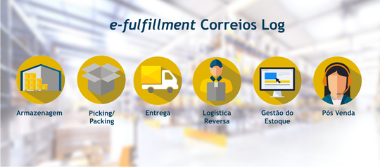 e-fulfillment-o-novo-servico-dos-correios-integrado-com-e-commerce-1