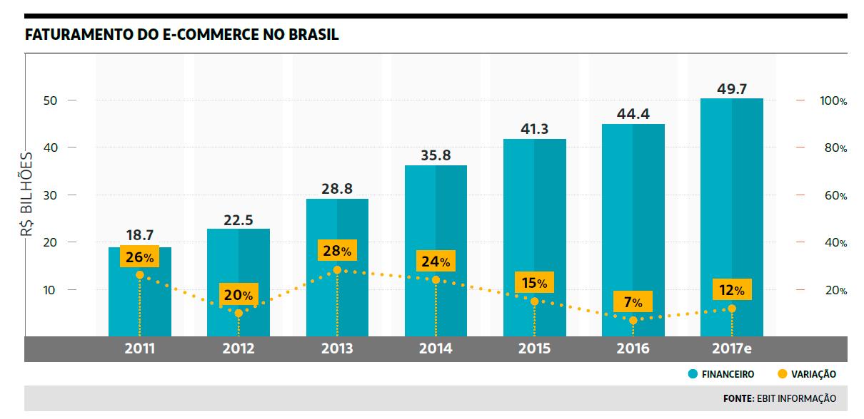 Faturamento E-commerce no Brasil em 2017 deve atingir R$ 49,7 bilhões
