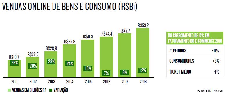 675c70833 Estima-se que o comércio eletrônico brasileiro cresça 15% em 2019