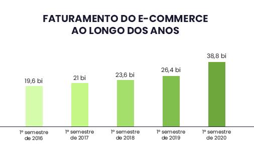 2020 teve o melhor primeiro semestre na história do e-commerce