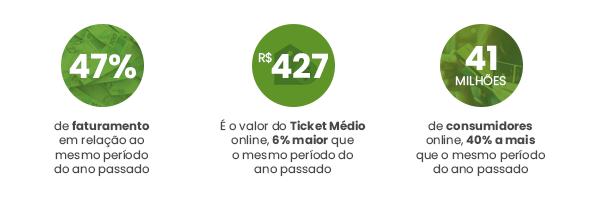 Crescimento de 47% de faturamento em relação ao mesmo período do ano passado. R$ 427 é o valor do Ticket Médio online, 6% maior que o mesmo período do ano passado. 41 milhões de consumidores no e-commerce, 40% a mais que o mesmo período do ano passado.