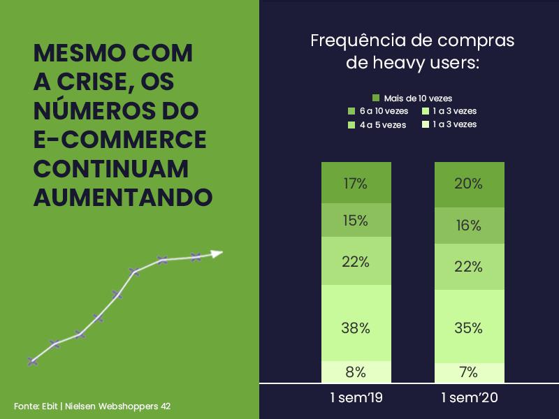 Mesmo com a crise, os números do e-commerce continuam aumentando. As pessoas passaram a comprar mais vezes online, encorpando os grupos considerado heavy users do e-commerce
