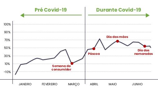 O 2º trimestre de 2020 destacou-se por justamente ser o período de quarentena da Covid-19. E os números no e-commerce apenas cresceram em relação aos primeiros três meses do ano.