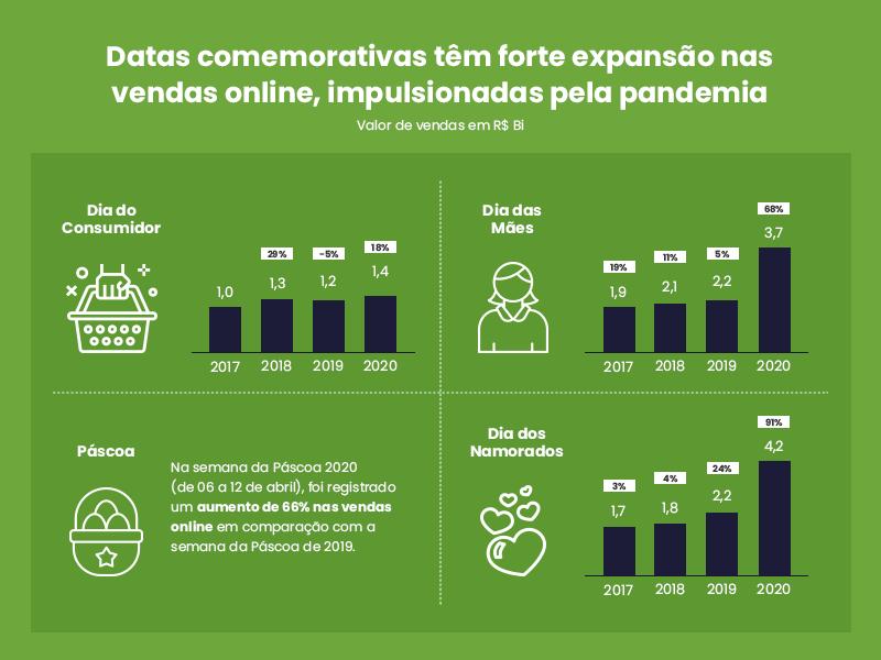 O segundo trimestre de 2020 é repleto de datas comemorativas, e elas apresentaram uma forte expansão nas vendas online, impulsionadas justamente pela pandemia. Comparando com os últimos 4 anos, 2020 apresentou amplo crescimento no aspecto de vendas.