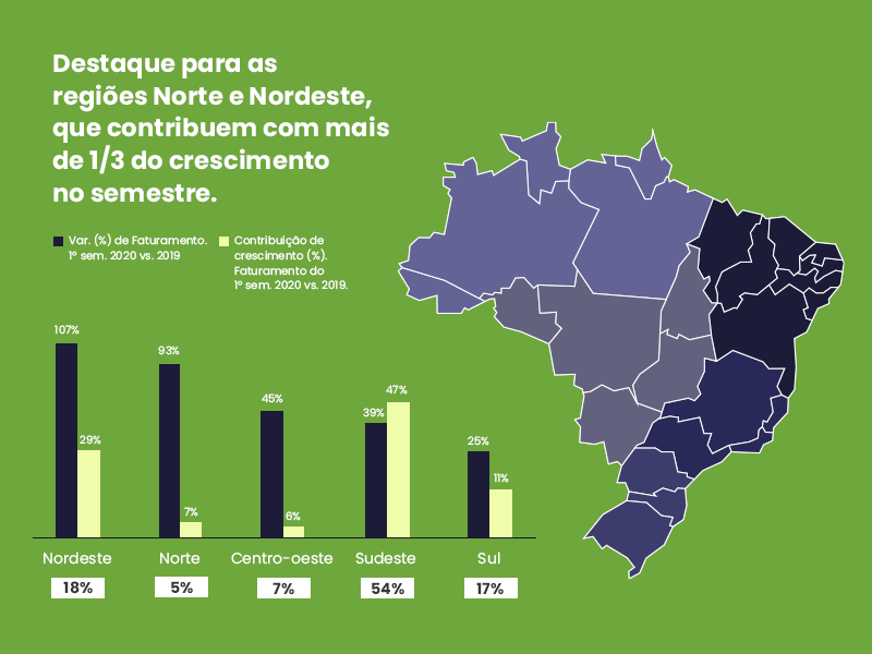 Destaque para as regiões Norte e Nordeste, que contribuem com mais de 1/3 do crescimento do e-commerce no semestre.